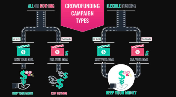 Create and manage your crowd funding campaign