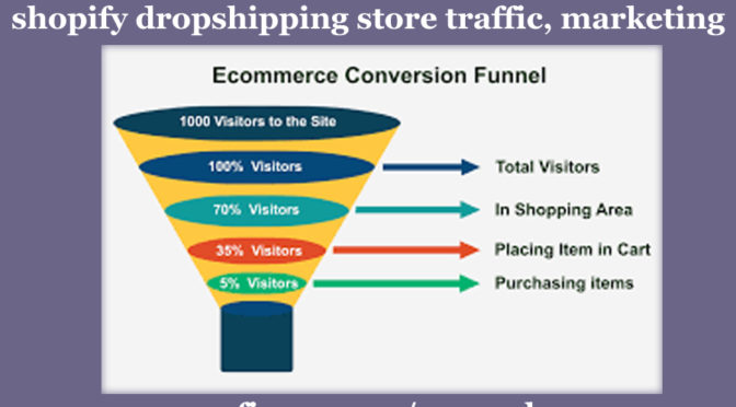 Sales Funnel Ecommerce promotion Shopify Dropshipping store Marketing