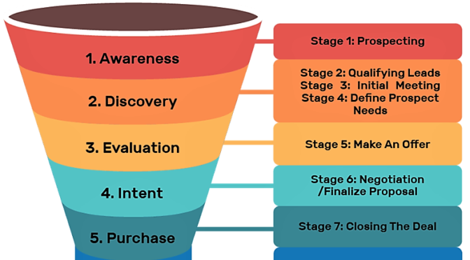 I will design complete klaviyo sales funnel, click funnel for shopify marketing