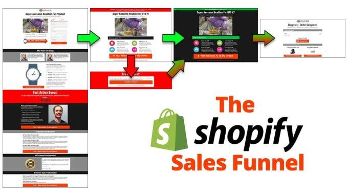 Setup high converting klaviyo sales funnel,shopify sales funnel,click funnel, FiverrBox