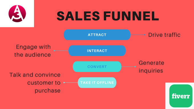 Set up sales funnel for your website or store, FiverrBox