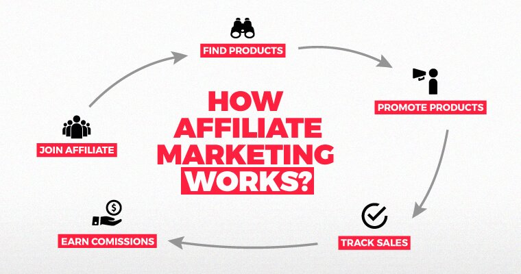 I will do affiliate marketing,affiliate link promotion and clickbank promotion, FiverrBox