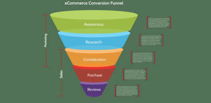 I will create klaviyo salesfunnel shopify sales for sales boosting, FiverrBox