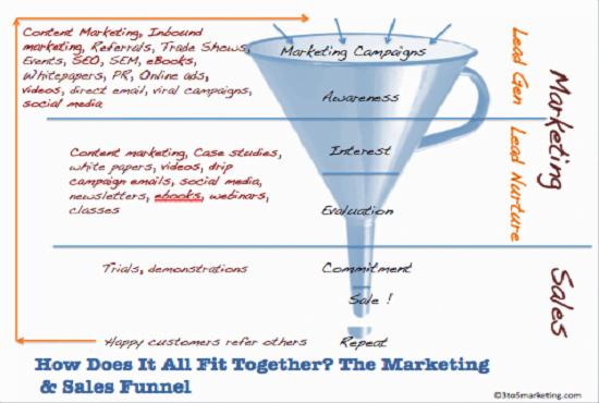 I will design creative advert and campaign via sales process or funnel, FiverrBox