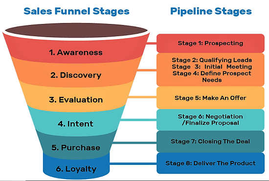 I will build you a high converting go high level sales funnel, FiverrBox