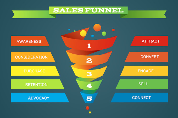 I will boost your shopify store marketing, promotion with klaviyo sales funnel, FiverrBox