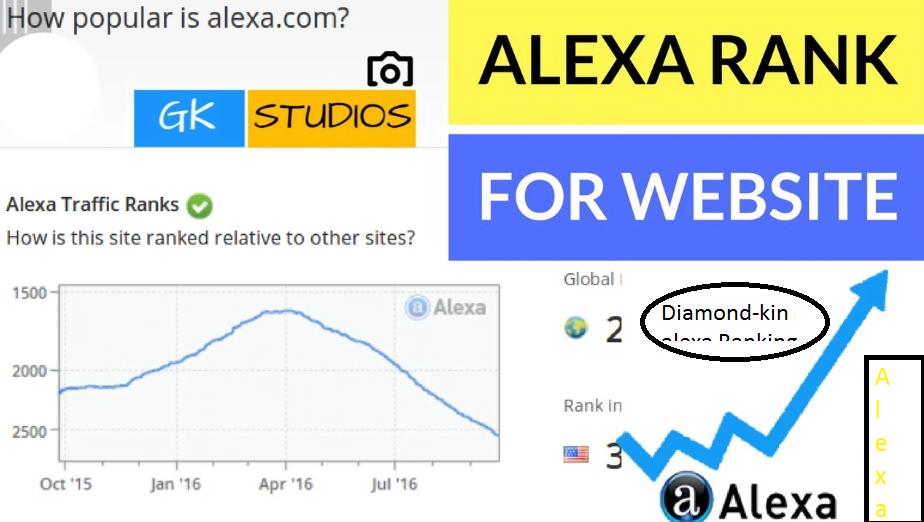 I will do improve organic 50k USA website traffic on alexa rank, FiverrBox