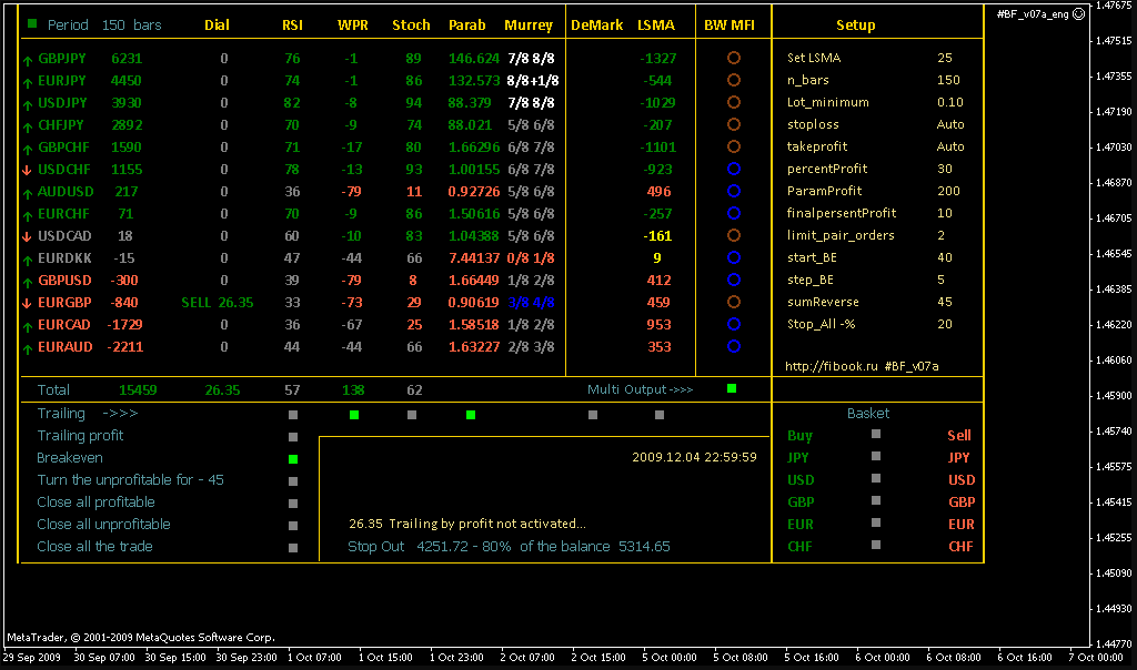 I will build,modify and test your ea and indicators in mql4 and mql5, FiverrBox