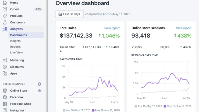 I will do shopify marketing, shopify sales funnel for shopify sales, FiverrBox