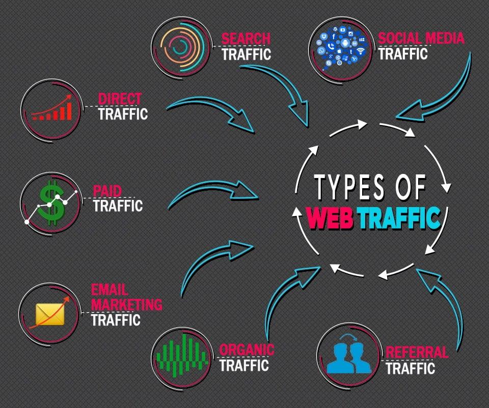 I will drive 20m real organic web traffic, adult web promotion, FiverrBox